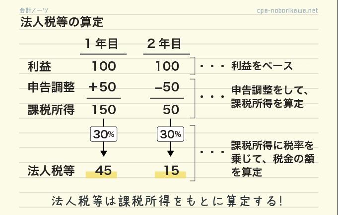 課税所得と税金(法人税等)の計算