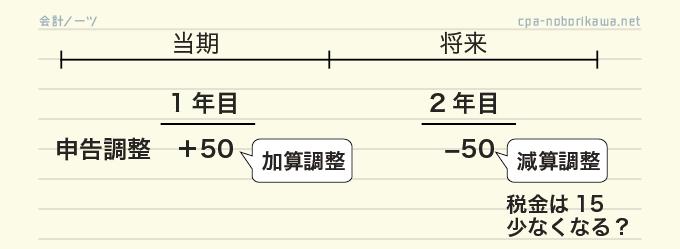 具体例の図解
