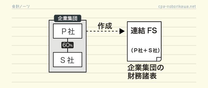 連結財務諸表
