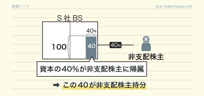 非支配株主持分