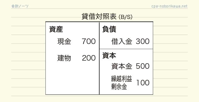 貸借対照表(簡略)