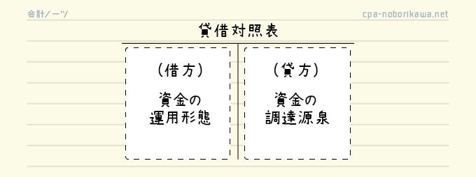 貸借対照表の作成手順1-2