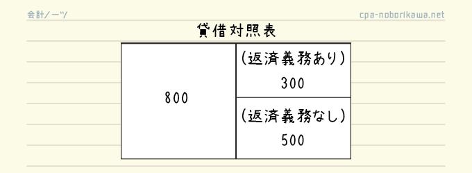 貸借対照表の作成手順2