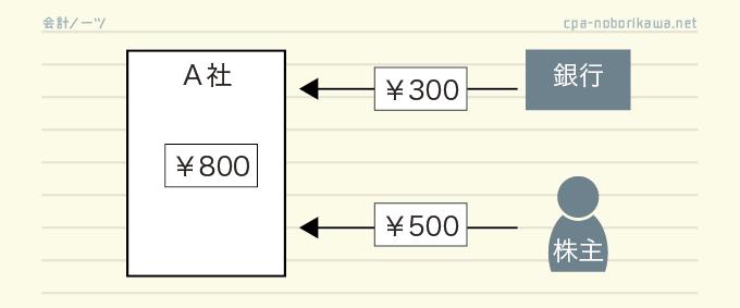 出資と借り入れ取引の図