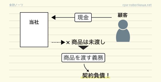 契約負債の取引例(前受金)